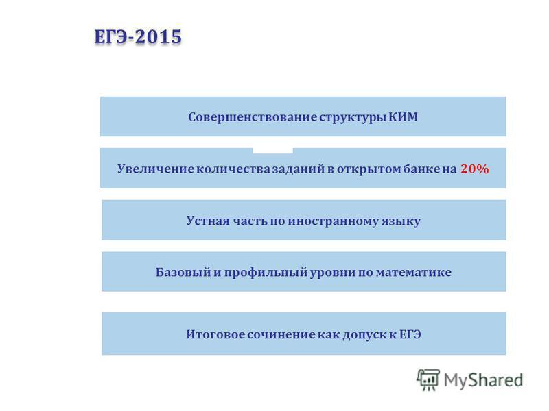 ЕГЭ-2015 Совершенствование структуры КИМ Увеличение количества заданий в открытом банке на 20% Базовый и профильный уровни по математике Итоговое сочинение как допуск к ЕГЭ Устная часть по иностранному языку