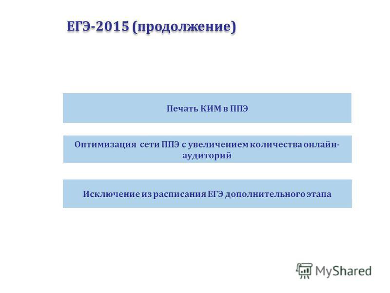 ЕГЭ-2015 (продолжение) Оптимизация сети ППЭ с увеличением количества онлайн- аудиторий Печать КИМ в ППЭ Исключение из расписания ЕГЭ дополнительного этапа
