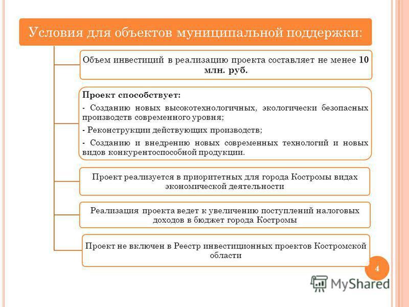Условия для объектов муниципальной поддержки: Объем инвестиций в реализацию проекта составляет не менее 10 млн. руб. Проект способствует: - Созданию новых высокотехнологичных, экологически безопасных производств современного уровня; - Реконструкции д