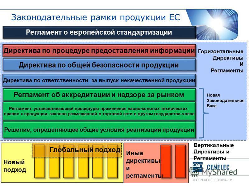 © CEN-CENELEC 2014 - 31 Законодательные рамки продукции ЕС Директива по общей безопасности продукции Директива по ответственности за выпуск некачественной продукции Регламент об аккредитации и надзоре за рынком Директива по процедуре предоставления и