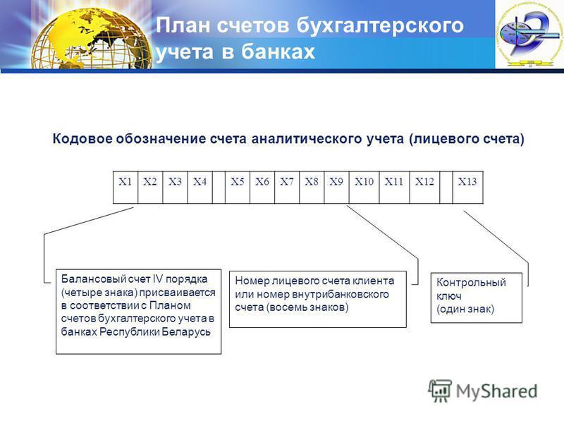 LOGO План счетов бухгалтерского учета в банках Х1Х2Х3Х4Х5Х6Х7Х8Х9Х10Х11Х12Х13 Кодовое обозначение счета аналитического учета (лицевого счета) Балансовый счет IV порядка (четыре знака) присваивается в соответствии с Планом счетов бухгалтерского учета