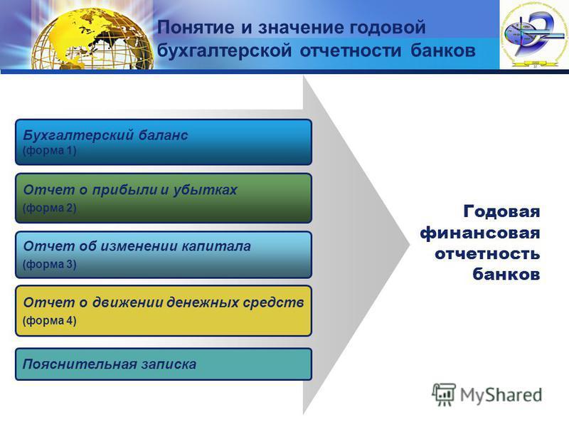 LOGO Понятие и значение годовой бухгалтерской отчетности банков Бухгалтерский баланс (форма 1) Отчет о прибыли и убытках (форма 2) Отчет об изменении капитала (форма 3) Годовая финансовая отчетность банков Отчет о движении денежных средств (форма 4)
