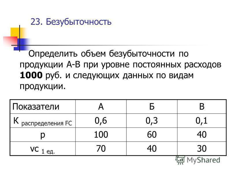 23. Безубыточность Определить объем безубыточности по продукции А-В при уровне постоянных расходов 1000 руб. и следующих данных по видам продукции. ПоказателиАБВ К распределения FC 0,60,30,1 р 1006040 vc 1 ед. 704030