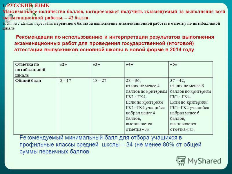 Рекомендации по использованию и интерпретации результатов выполнения экзаменационных работ для проведения государственной (итоговой) аттестации выпускников основной школы в новой форме в 2014 году Отметка по пятибалльной шкале «2»«3»«4»«5» Общий балл