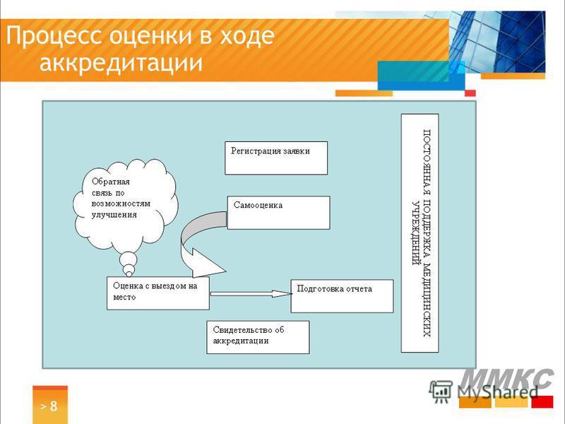 Процесс оценки в ходе аккредитации > 8> 8 ММКС