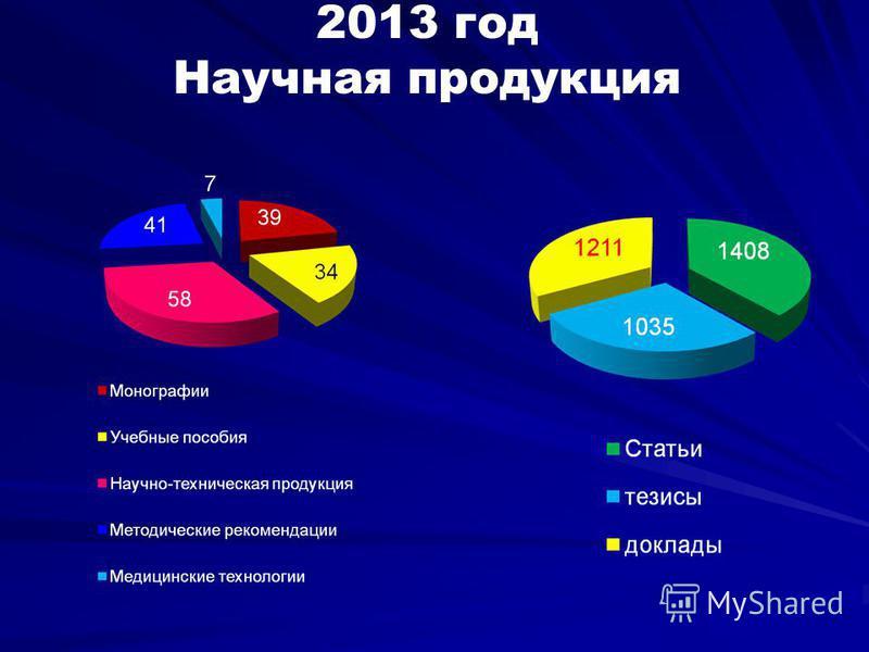 2013 год Научная продукция
