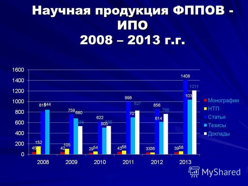 Научная продукция ФППОВ - ИПО 2008 – 2013 г.г.