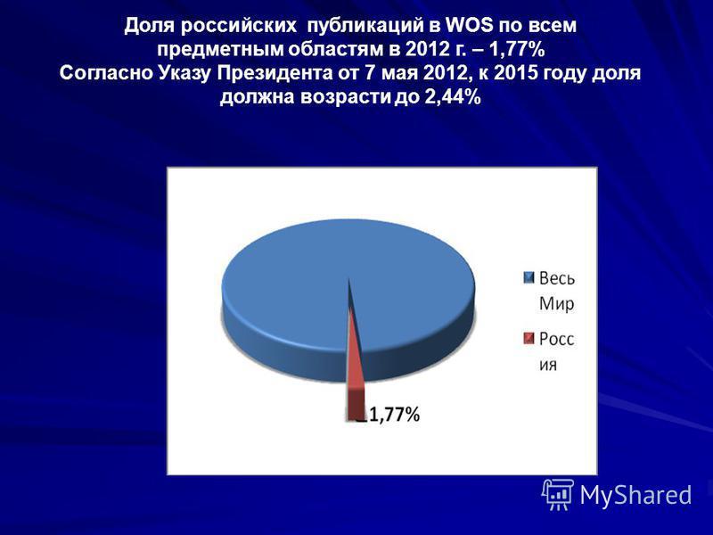 Доля российских публикаций в WOS по всем предметным областям в 2012 г. – 1,77% Согласно Указу Президента от 7 мая 2012, к 2015 году доля должна возрасти до 2,44%