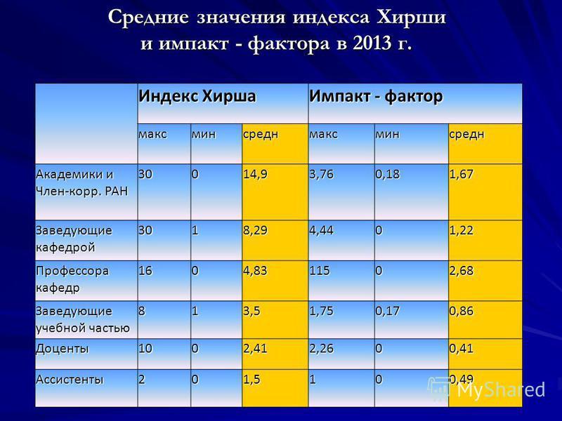 Средние значения индекса Хирши и импакт - фактора в 2013 г. Индекс Хирша Импакт - фактор максминсреднмаксминсредн Академики и Член-корр. РАН 30014,93,760,181,67 Заведующие кафедрой 3018,294,4401,22 Профессора кафедр 1604,8311502,68 Заведующие учебной