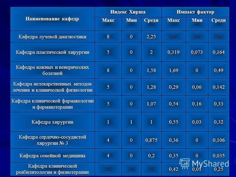 Наименование кафедр Индекс Хирша Импакт фактор Макс Мин Средн Макс Мин Средн Кафедра лучевой диагностики 802,25--- Кафедра пластической хирургии 5020,3190,0730,164 Кафедра кожных и венерических болезней 801,581,6900,49 Кафедра нелекарственных методов