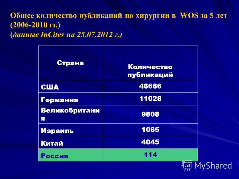 Страна Количество публикаций США 46686 Германия 11028 Великобритани я 9808 Израиль 1065 Китай 4045 Россия 114 Общее количество публикаций по хирургии в WOS за 5 лет (2006-2010 гг.) (данные InCites на 25.07.2012 г.)