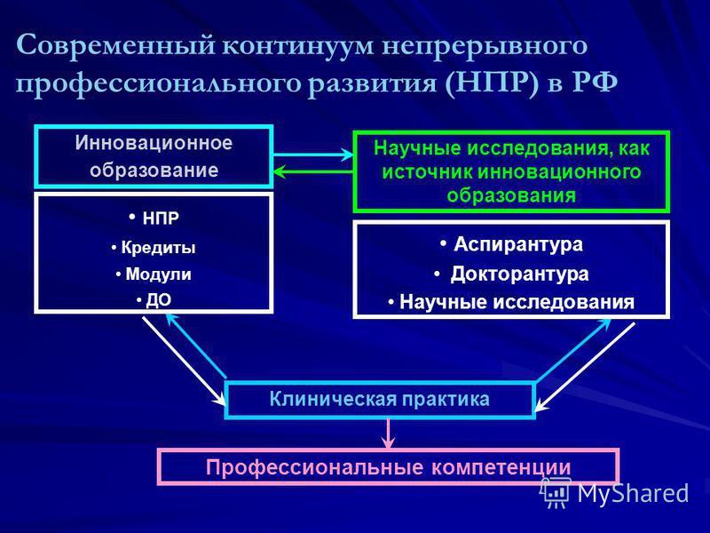 Современный континуум непрерывного профессионального развития (НПР) в РФ Инновационное образование Научные исследования, как источник инновационного образования Клиническая практика Профессиональные компетенции НПР Кредиты Модули ДО Аспирантура Докто