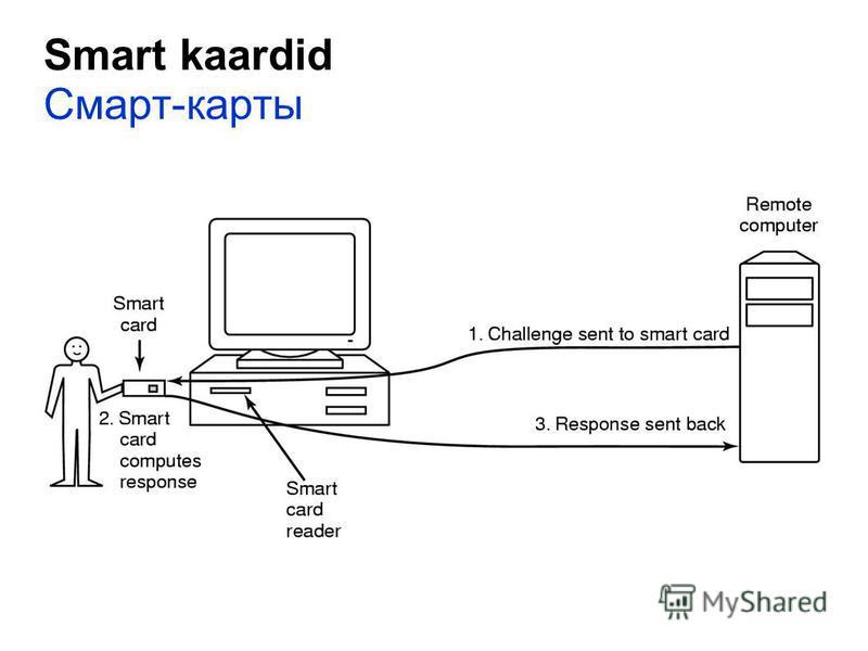Smart kaardid Смарт-карты