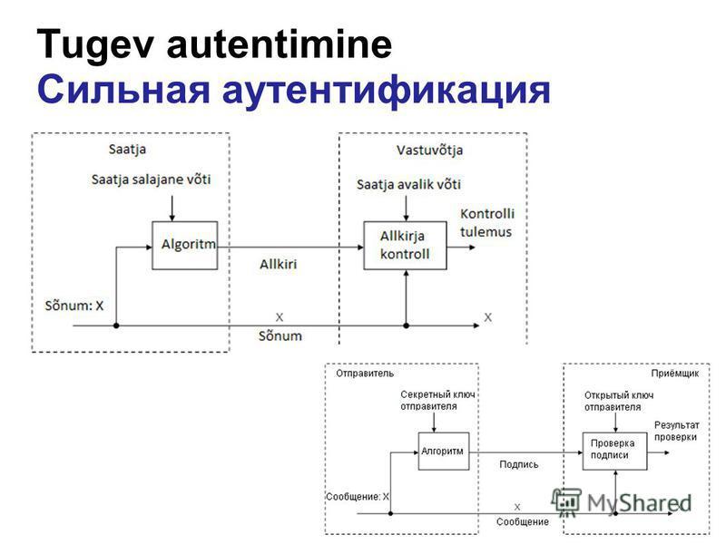 Tugev autentimine Сильная аутентификация
