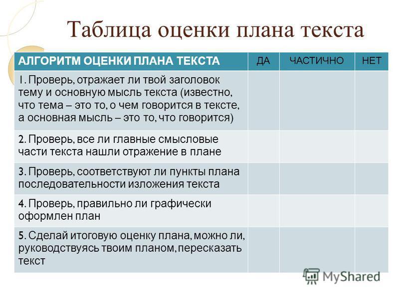 Таблица оценки плана текста АЛГОРИТМ ОЦЕНКИ ПЛАНА ТЕКСТА ДАЧАСТИЧНОНЕТ 1. Проверь, отражает ли твой заголовок тему и основную мысль текста ( известно, что тема – это то, о чем говорится в тексте, а основная мысль – это то, что говорится ) 2. Проверь,