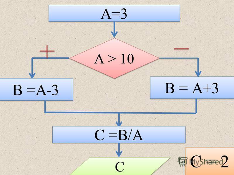 А=3 А > 10 В =А-3 В = А+3 С =В/А С С С = 2