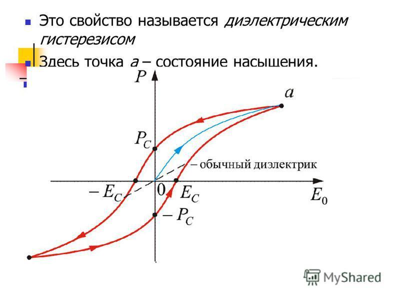 Это свойство называется диэлектрическим гистерезисом Здесь точка а – состояние насыщения.