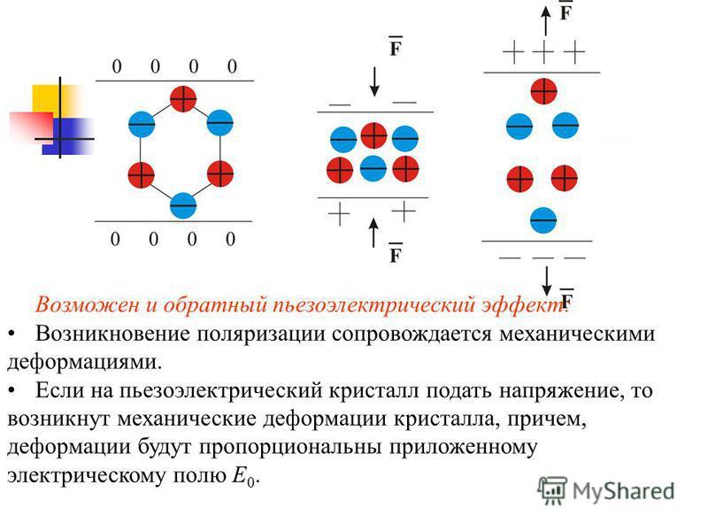 Возможен и обратный пьезоэлектрический эффект: Возникновение поляризации сопровождается механическими деформациями. Если на пьезоэлектрический кристалл подать напряжение, то возникнут механические деформации кристалла, причем, деформации будут пропор