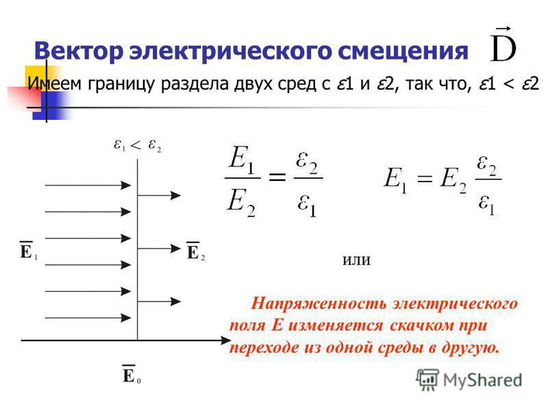 Вектор электрического смещения Имеем границу раздела двух сред с ε1 и ε2, так что, ε1 < ε2 или Напряженность электрического поля E изменяется скачком при переходе из одной среды в другую.