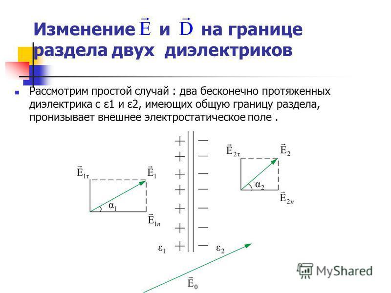 Изменение и на границе раздела двух диэлектриков Рассмотрим простой случай : два бесконечно протяженных диэлектрика с ε1 и ε2, имеющих общую границу раздела, пронизывает внешнее электростатическое поле.