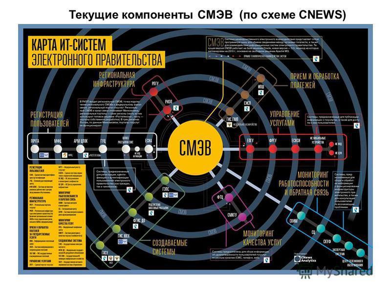 Текущие компоненты СМЭВ (по схеме CNEWS)