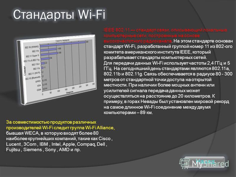 IEEE 802.11 стандарт связи, описывающий локальные компьютерные сети, построенные на основе высокочастотного радиоканала. На этом стандарте основан стандарт Wi-Fi, разработанный группой номер 11 из 802-ого комитета американского института IEEE, которы
