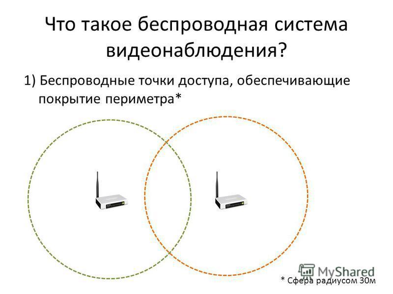 Что такое беспроводная система видеонаблюдения? 1) Беспроводные точки доступа, обеспечивающие покрытие периметра* * Сфера радиусом 30 м