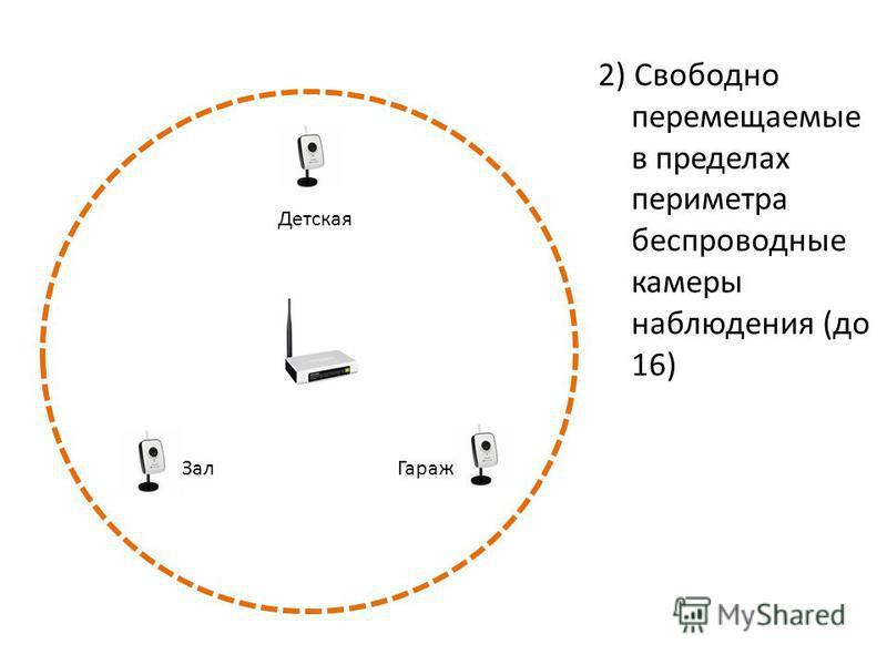 2) Свободно перемещаемые в пределах периметра беспроводные камеры наблюдения (до 16) Гараж Зал Детская