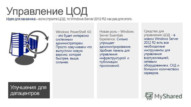Управление ЦОД Идея для заказчика – если строите ЦОД, то Windows Server 2012 R2 как раз для этого.