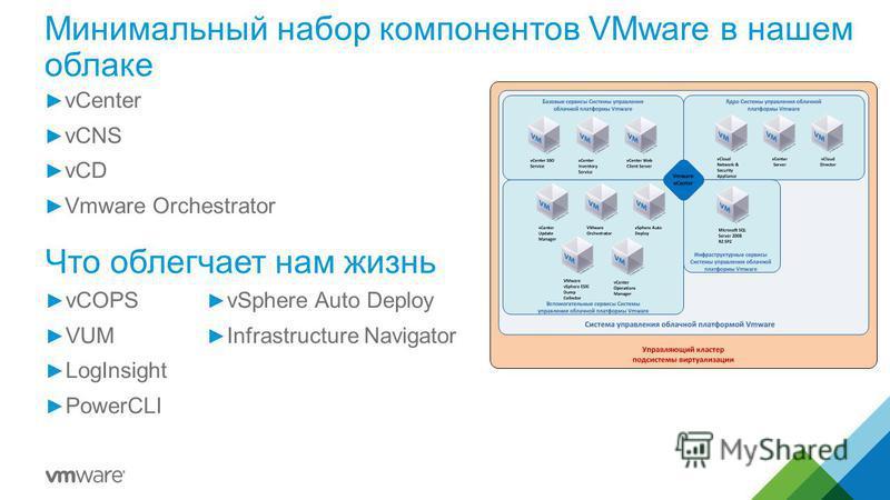 Минимальный набор компонентов VMware в нашем облаке vCenter vCNS vCD Vmware Orchestrator Что облегчает нам жизнь vCOPS VUM LogInsight PowerCLI vSphere Auto Deploy Infrastructure Navigator