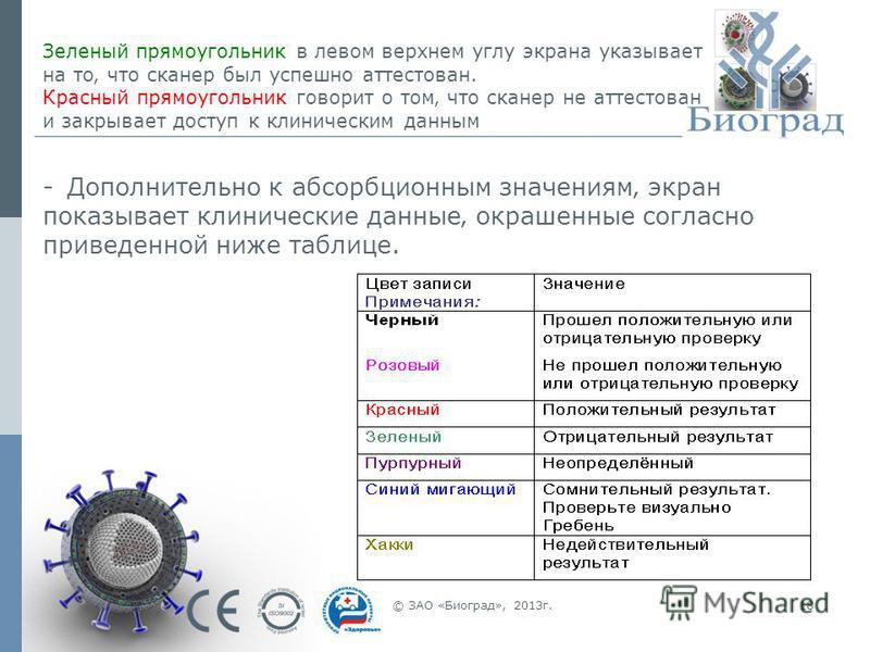 © ЗАО «Биоград», 2013 г.18 - Дополнительно к абсорбционным значениям экран показывает клинические данные окрашенные согласно приведенной ниже таблице. Зеленый прямоугольник в левом верхнем углу экрана указывает на то что сканер был успешно аттестован
