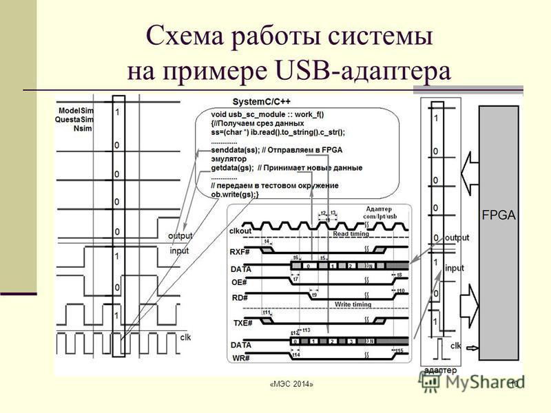 «МЭС 2014»10 Схема работы системы на примере USB-адаптера