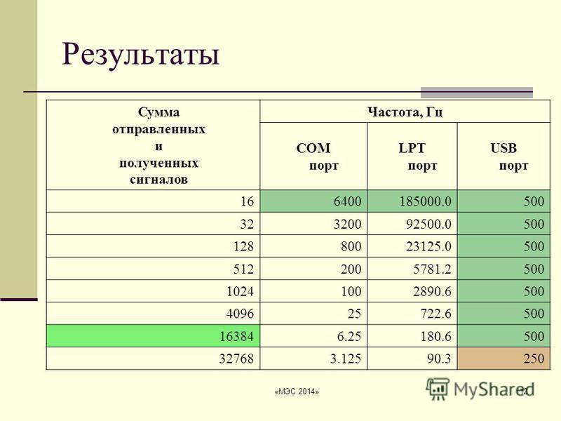 «МЭС 2014»12 Результаты Сумма отправленных и полученных сигналов Частота, Гц COM порт LPT порт USB порт 166400185000.0500 32320092500.0500 12880023125.0500 5122005781.2500 10241002890.6500 409625722.6500 163846.25180.6500 327683.12590.3250