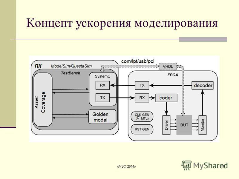 «МЭС 2014»8 Концепт ускорения моделирования