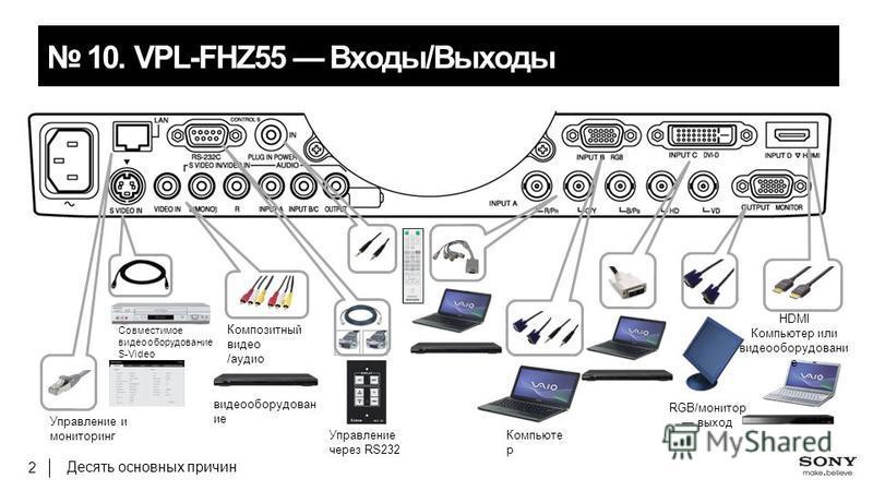 Десять основных причин 2 10.VPL-FHZ55 Входы/Выходы Управление и мониторинг Совместимое видеооборудованиеие S-Video Управление через RS232 HDMI Компьютер или видеооборудованиеие RGB/монитор выход Композитный видео /аудио видеооборудование ие Компьюте