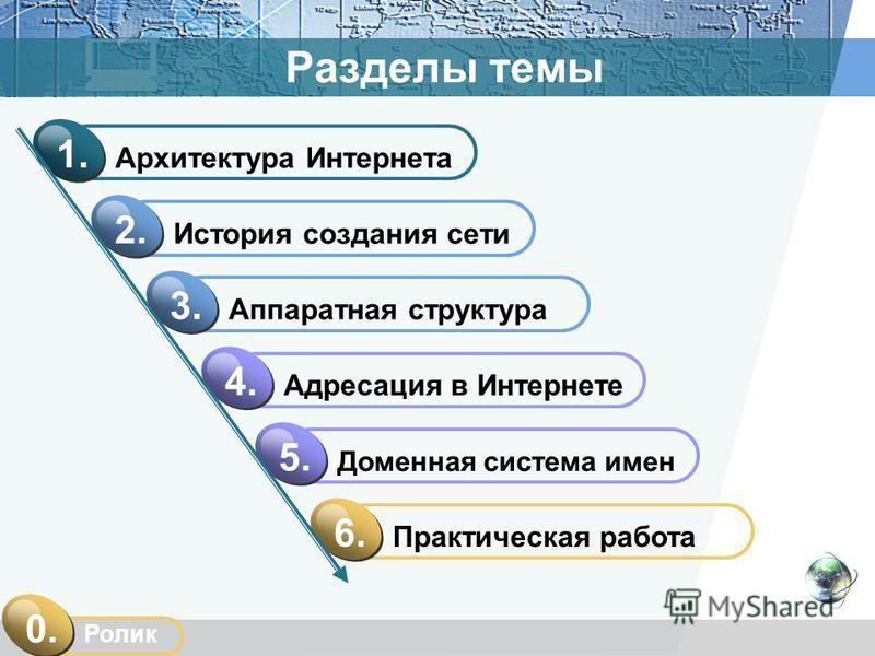 Разделы темы Архитектура Интернета 1. История создания сети 2. Адресация в Интернете 4.4. Практическая работа 6.6. Аппаратная структура 3.3. Доменная система имен 5.5. Ролик 0.0.
