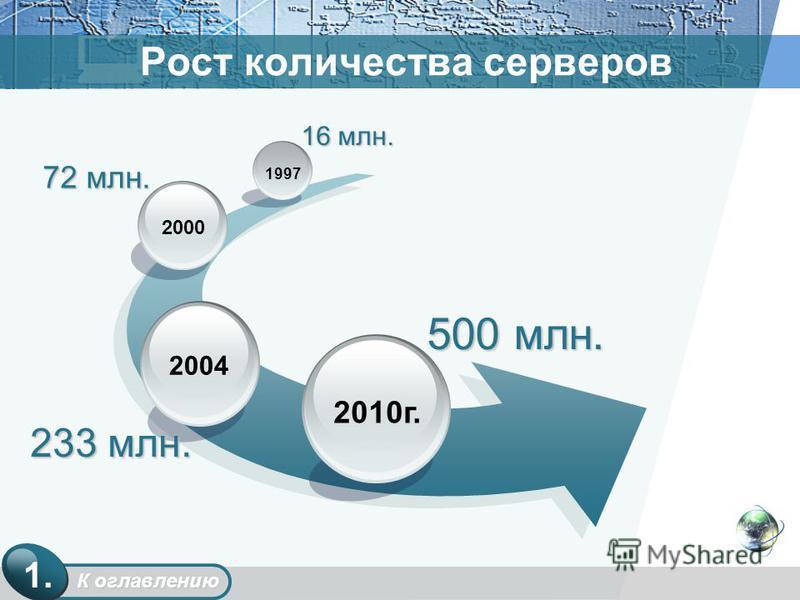 Рост количества серверов 16 млн. 2010 г. 2004 2000 1997 72 млн. 233 млн. 500 млн. К оглавлению К оглавлению 1.
