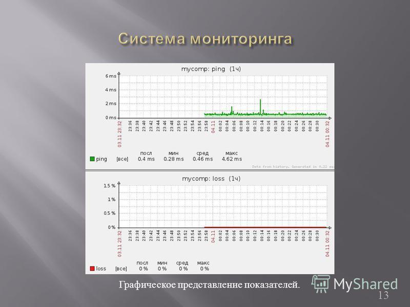 13 Графическое представление показателей.