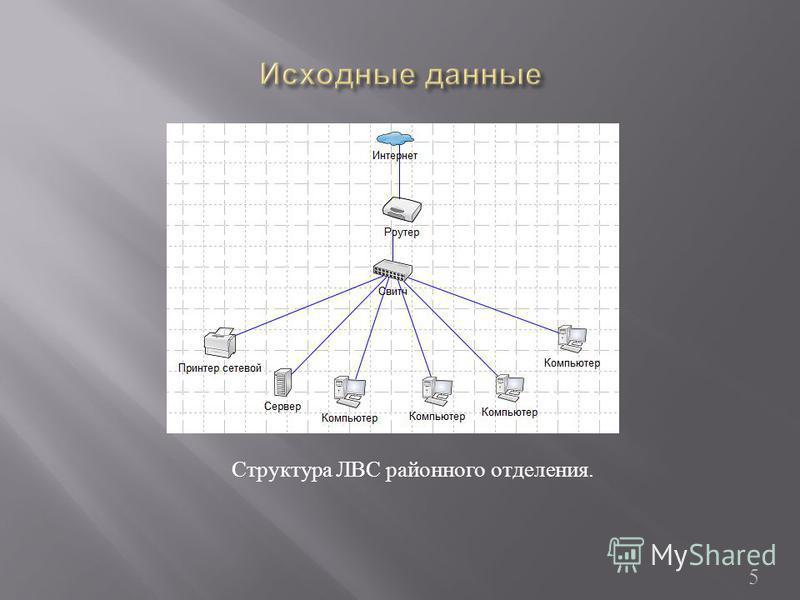 5 Структура ЛВС районного отделения.