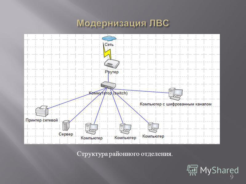 Структура районного отделения. 9