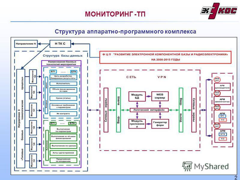 Структура аппаратно-программного комплекса МОНИТОРИНГ -ТП 2