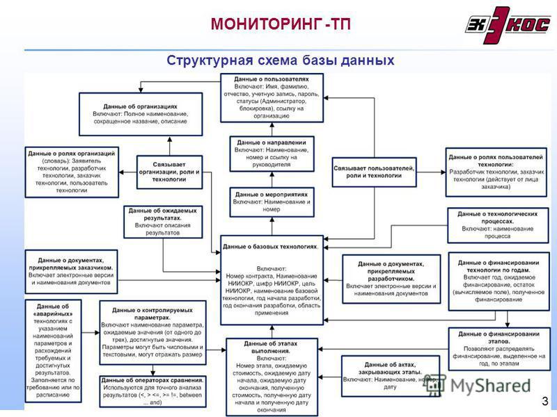 Структурная схема базы данных МОНИТОРИНГ -ТП 3