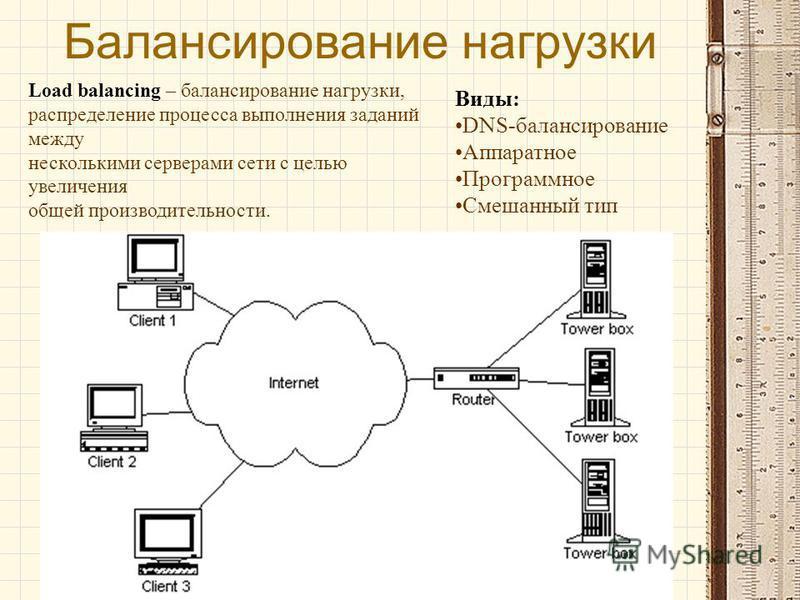 Балансирование нагрузки Load balancing – балансирование нагрузки, распределение процесса выполнения заданий между несколькими серверами сети с целью увеличения общей производительности. Виды: DNS-балансирование Аппаратное Программное Смешанный тип