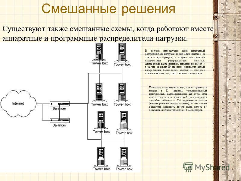 Смешанные решения Существуют также смешанные схемы, когда работают вместе аппаратные и программные распределители нагрузки. В системе используется один аппаратный распределитель нагрузки (и еще один запасной) и два кластера серверов, в которых исполь