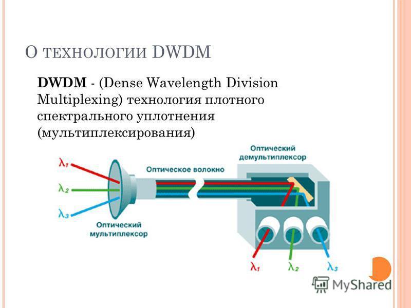 О ТЕХНОЛОГИИ DWDM DWDM - (Dense Wavelength Division Multiplexing) технология плотного спектрального уплотнения (мультиплексирования)