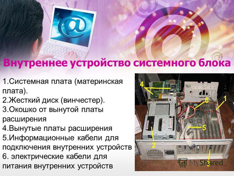 Внутреннее устройство системного блока 1. Системная плата (материнская плата). 2. Жесткий диск (винчестер). 3. Окошко от вынутой платы расширения 4. Вынутые платы расширения 5. Информационные кабели для подключения внутренних устройств 6. электрическ
