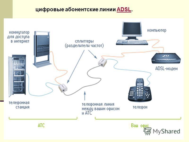 цифровые абонентские линии ADSL.ADSL