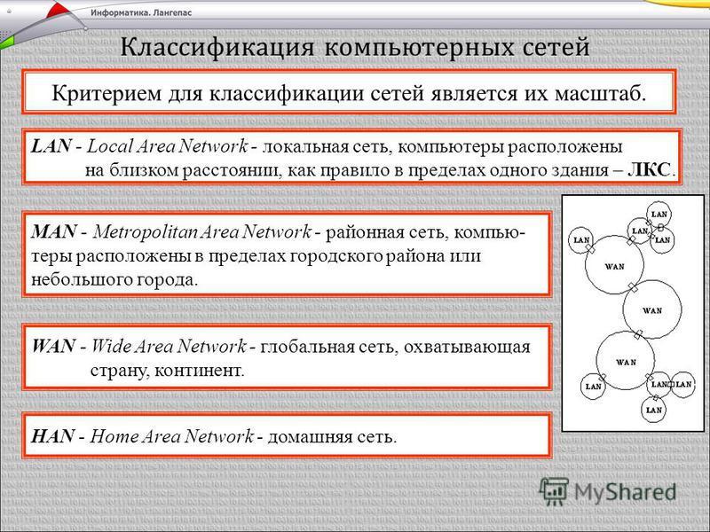 Классификация компьютерных сетей LAN - Local Area Network - локальная сеть, компьютеры расположены на близком расстоянии, как правило в пределах одного здания – ЛКС. HAN - Home Area Network - домашняя сеть. MAN - Metropolitan Area Network - районная