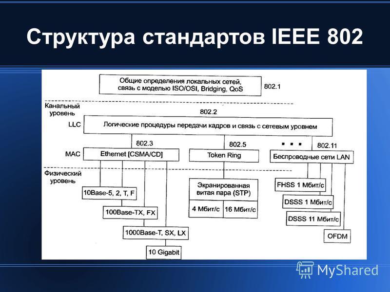 Структура стандартов IEEE 802