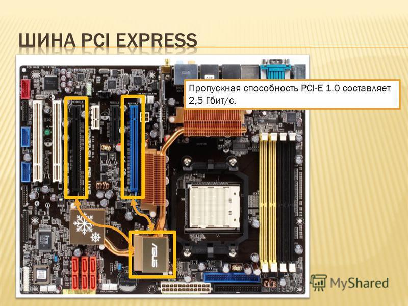 Пропускная способность PCI-E 1.0 составляет 2,5 Гбит/с.